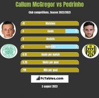 Callum McGregor vs Pedrinho h2h player stats