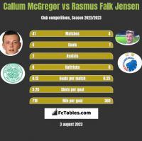 Callum McGregor vs Rasmus Falk Jensen h2h player stats
