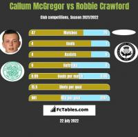 Callum McGregor vs Robbie Crawford h2h player stats
