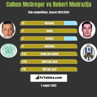 Callum McGregor vs Robert Mudrazija h2h player stats