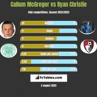 Callum McGregor vs Ryan Christie h2h player stats