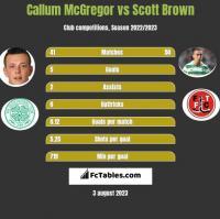 Callum McGregor vs Scott Brown h2h player stats