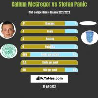Callum McGregor vs Stefan Panic h2h player stats