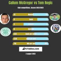 Callum McGregor vs Tom Rogic h2h player stats