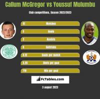 Callum McGregor vs Youssuf Mulumbu h2h player stats