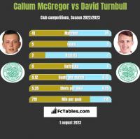 Callum McGregor vs David Turnbull h2h player stats