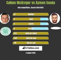 Callum McGregor vs Aymen Souda h2h player stats
