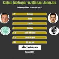 Callum McGregor vs Michael Johnston h2h player stats
