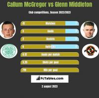 Callum McGregor vs Glenn Middleton h2h player stats