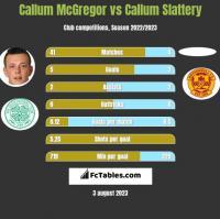 Callum McGregor vs Callum Slattery h2h player stats