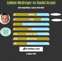 Callum McGregor vs Daniel Arzani h2h player stats