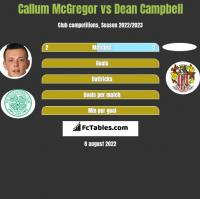 Callum McGregor vs Dean Campbell h2h player stats