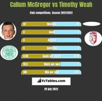 Callum McGregor vs Timothy Weah h2h player stats
