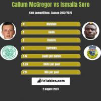 Callum McGregor vs Ismaila Soro h2h player stats
