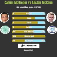 Callum McGregor vs Alistair McCann h2h player stats