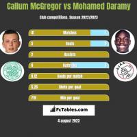 Callum McGregor vs Mohamed Daramy h2h player stats