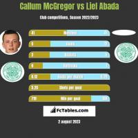 Callum McGregor vs Liel Abada h2h player stats