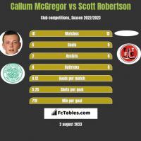 Callum McGregor vs Scott Robertson h2h player stats