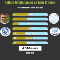 Callum McManaman vs Alan Browne h2h player stats
