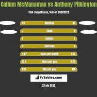 Callum McManaman vs Anthony Pilkington h2h player stats