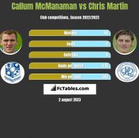 Callum McManaman vs Chris Martin h2h player stats