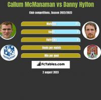 Callum McManaman vs Danny Hylton h2h player stats
