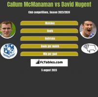 Callum McManaman vs David Nugent h2h player stats