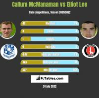 Callum McManaman vs Elliot Lee h2h player stats