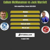 Callum McManaman vs Jack Marriott h2h player stats