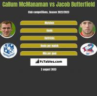 Callum McManaman vs Jacob Butterfield h2h player stats