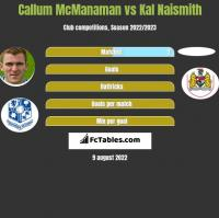 Callum McManaman vs Kal Naismith h2h player stats