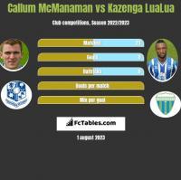 Callum McManaman vs Kazenga LuaLua h2h player stats