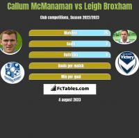 Callum McManaman vs Leigh Broxham h2h player stats