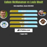 Callum McManaman vs Louis Moult h2h player stats