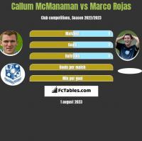 Callum McManaman vs Marco Rojas h2h player stats