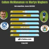 Callum McManaman vs Martyn Waghorn h2h player stats