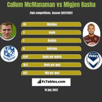 Callum McManaman vs Migjen Basha h2h player stats