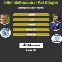 Callum McManaman vs Paul Gallagher h2h player stats