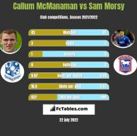 Callum McManaman vs Sam Morsy h2h player stats