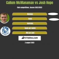 Callum McManaman vs Josh Hope h2h player stats