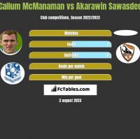 Callum McManaman vs Akarawin Sawasdee h2h player stats