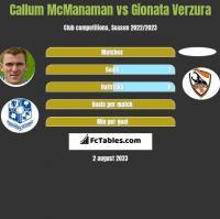 Callum McManaman vs Gionata Verzura h2h player stats