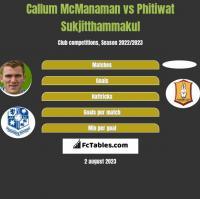 Callum McManaman vs Phitiwat Sukjitthammakul h2h player stats