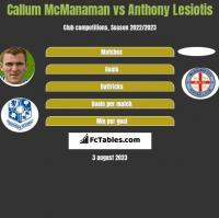 Callum McManaman vs Anthony Lesiotis h2h player stats