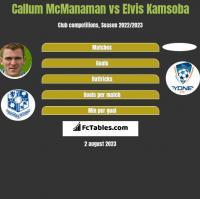 Callum McManaman vs Elvis Kamsoba h2h player stats