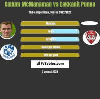 Callum McManaman vs Eakkanit Punya h2h player stats