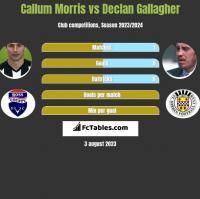 Callum Morris vs Declan Gallagher h2h player stats