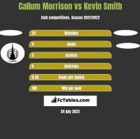 Callum Morrison vs Kevin Smith h2h player stats