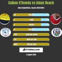 Callum O'Dowda vs Adam Reach h2h player stats