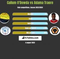 Callum O'Dowda vs Adama Traore h2h player stats